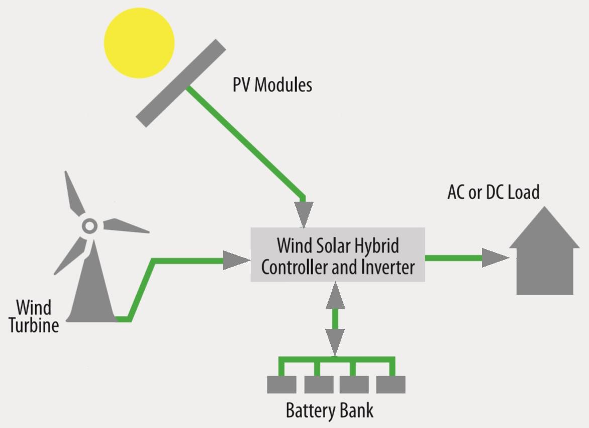 hybrid-system
